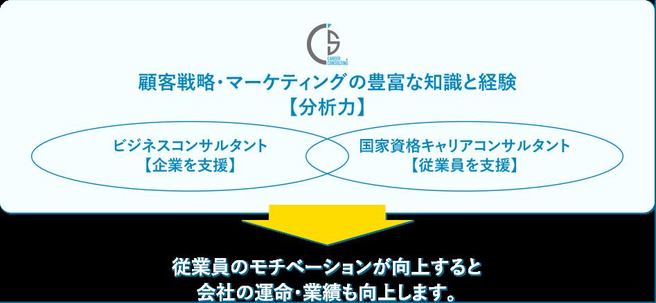顧客戦略・マーケティングの豊富な知識と経験【分析力】